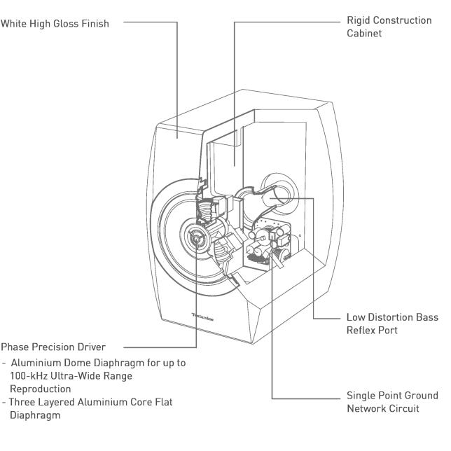 Illustration of Point Sound Source Speaker System