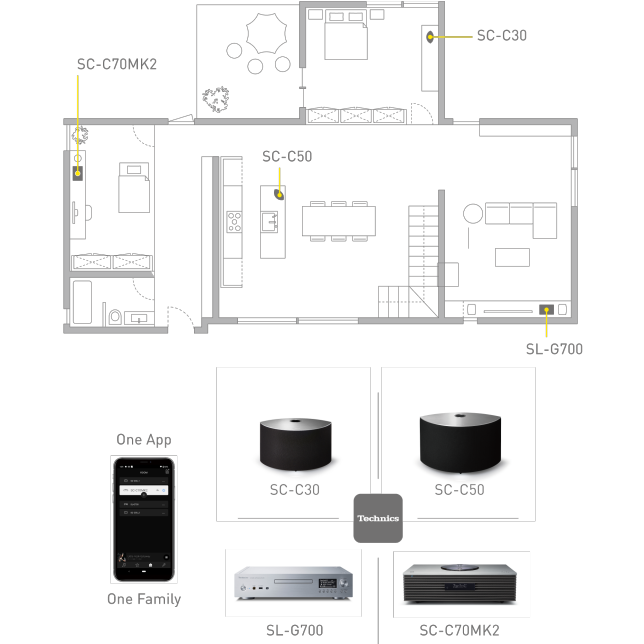Concept images of multi-room and Technics app, Concept images of multi-room and Technics app