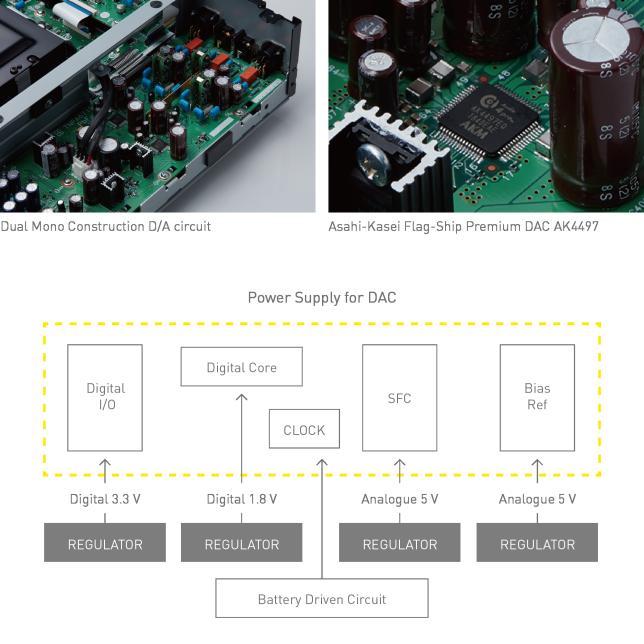 Dual Mono Construction D/A circuit, Image of Dual Mono Construction, Asahi-Kasei Flag-Ship Premium DAC AK4497, Image of Asahi-Kasei Premium DAC, Power Supply for DAC, Graphic of Power Supply for DAC