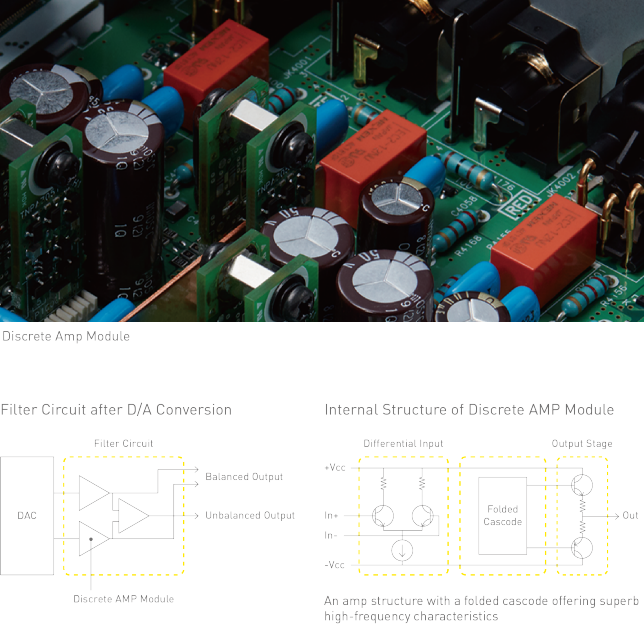 Discrete Amp Module, Photo of Discrete AMP Module, Filter Circuit after D/A Conversion, Graphic of Filter Circuit alter D/A Converson, Internal Structure of Discrete AMP Module, Graphic of Structure of Discrete Amp Module, An amp structure with a folded cascode offering superb high-frequency characteristics