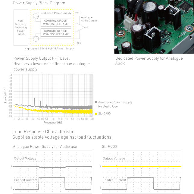 Dedicated Power Supply for Analogue Audio, Photo of Dedicated Power Supply for Analogue Audio, Power Supply Block Diagram, Graphic of Power Supply Block Diagram, Power Supply Output FFT Level Realises a lower noise floor than analogue power supply, Chart of Power Supply Output FFT Level,  Loaded Current Compared with Analogue Audio Power supply, Analogue Power Supply for Audio use, Chart of Output Voltage and Chart of Output Voltage and Loaded Current Compared with Analogue Audio Power supply, SL-G700, Chart of Output Voltage and Loaded Current Compared with Analogue Audio Power supply