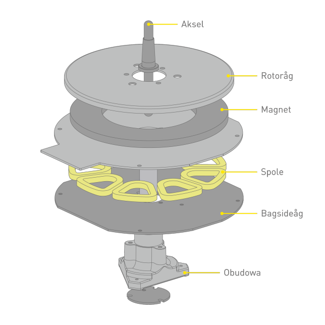 Concept of Coreless Direct Drive Motor