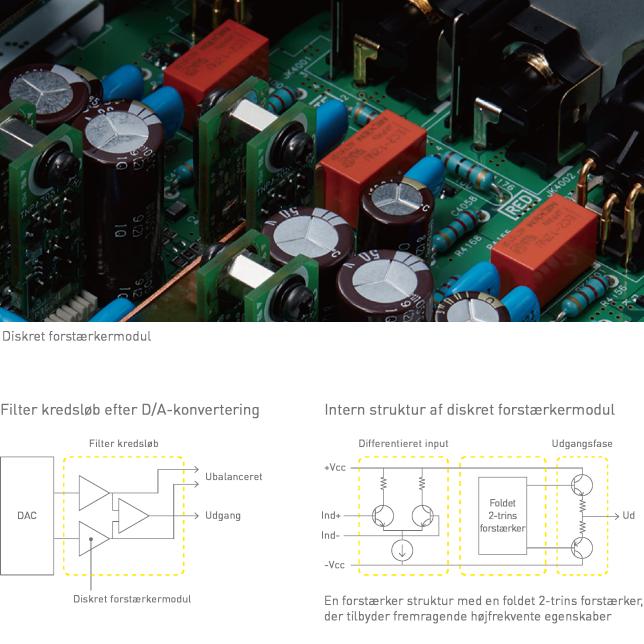 Foto af Dual Mono konstruktion, Foto af Asahi-Kasei Premium DAC, Grafik af strømforsyning til DAC
