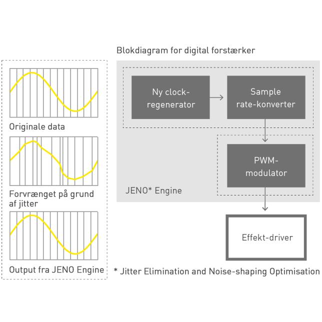 JENO Engine (Jitter Elimination and Noise-shaping Optimization)