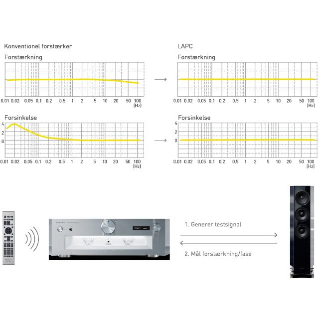 LAPC  (Load Adaptive Phase Calibration)