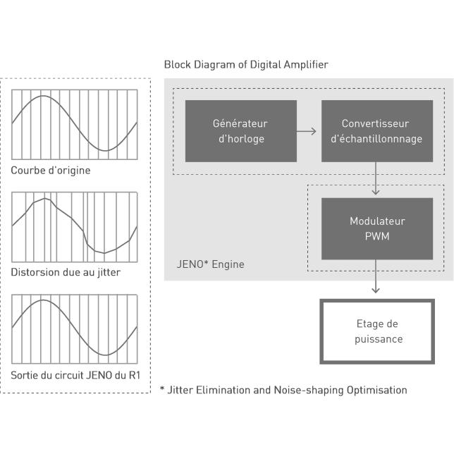 Concept du moteur JENO, Schéma fonctionnel de l'amplificateur numérique