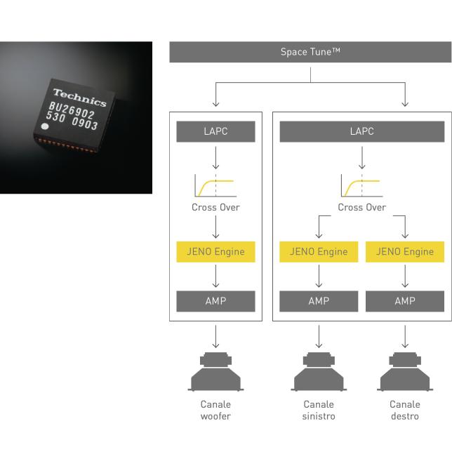 Immagine del processore JENO, Grafico della  tecnologia LAPC