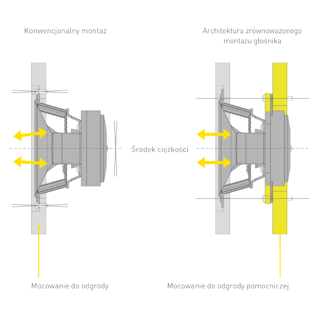 Concept of Balanced Driver Mounting Architecture