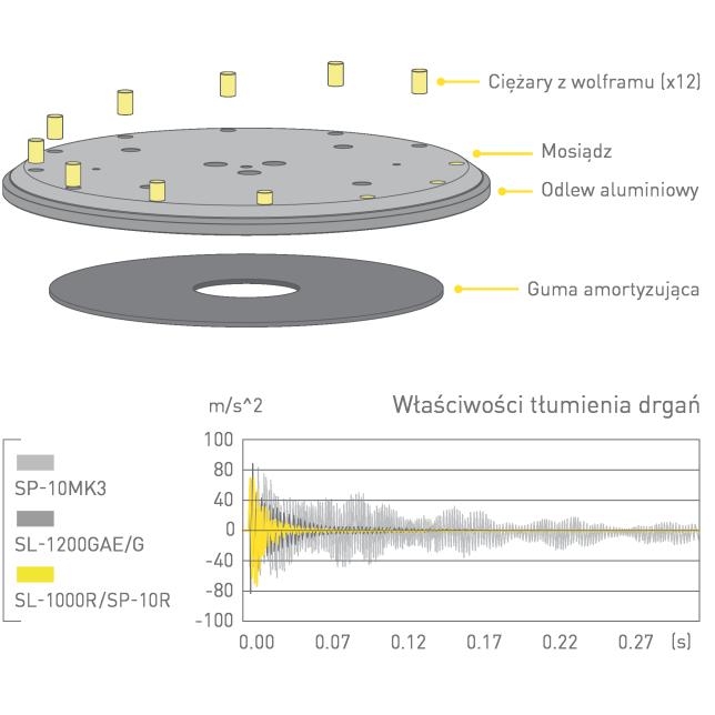 Talerz gramofonu o dużej masie, Wykres przedstawiający właściwości tłumienia drgań