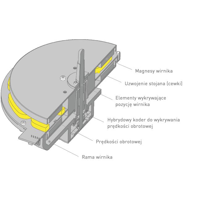 Konstrukcja bezrdzeniowego silnika do napędu bezpośredniego