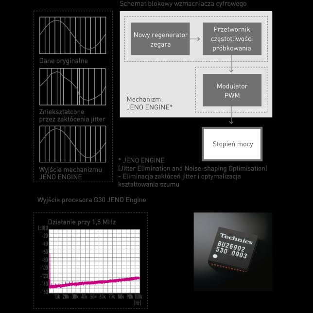 Koncepcja modułu JENO, Schemat blokowy wzmacniacza cyfrowego, Wyjście modułu JENO R1, Zdjęcie mikroczipu