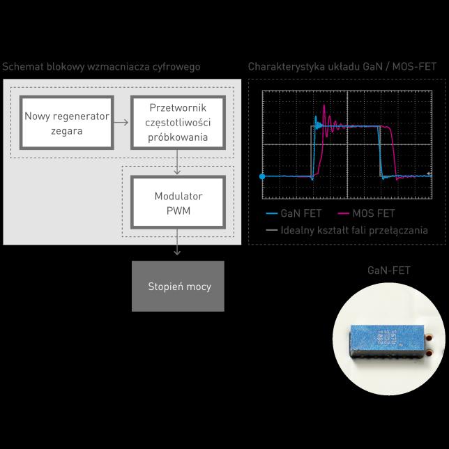 Schemat blokowy wzmacniacza cyfrowego, Właściwości GaN/MOS-FET, Zdjęcie płytki drukowanej wzmacniacza mocy/GaN-FET