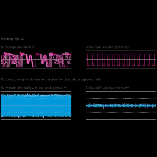 Koncepcja cichego zasilania hybrydowego dużej prędkości