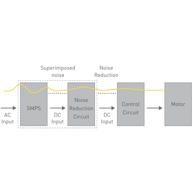 Concept of Separate Control Unit