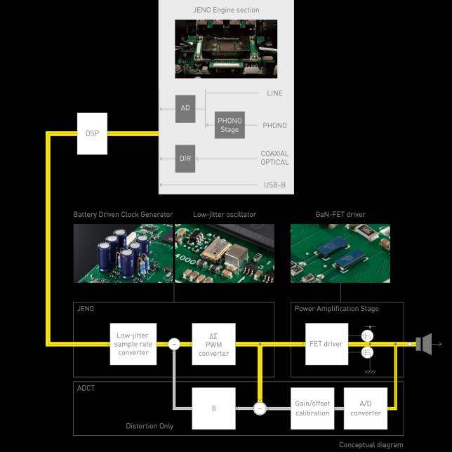 Circuit Diagram of Digital Amplifier Technology