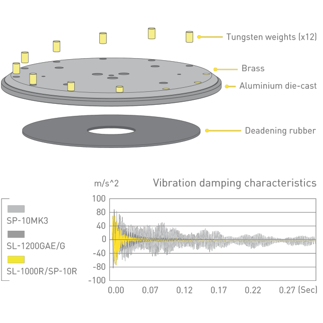 Concept of Heavyweight-class Turntable Platter, Graph of Vibration damping characteristic