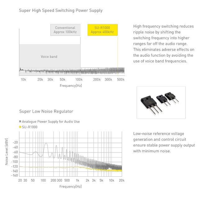 Graph of Super High Speed Switching Power Supply Picture of GaN-FET(left) and SiC Diode(right)